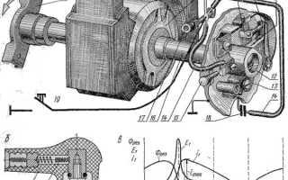 Что такое магнето на мотоцикле