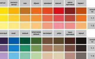 Краска для кухни моющаяся какая лучше. Какой краской лучше красить стены на кухне. Выбор цветовой гаммы