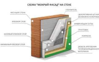 Мокрый фасад базальтовый плюсы и минусы. Как наносится штукатурка мокрый фасад? Материалы и инструменты