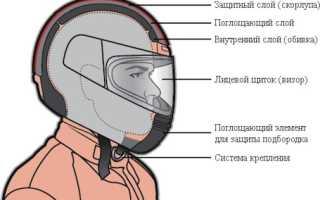 Какой штраф за езду без шлема на скутере