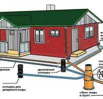 Ливневка в частном доме желоб. Устройство ливневой канализации на даче своими руками. Защищаемся от атмосферных осадков